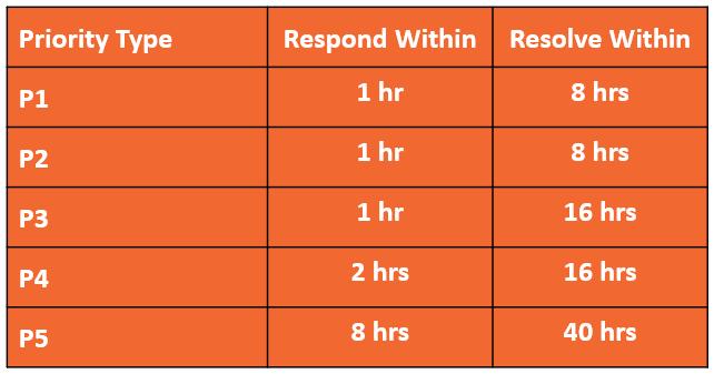 IT Support Priority Matrix